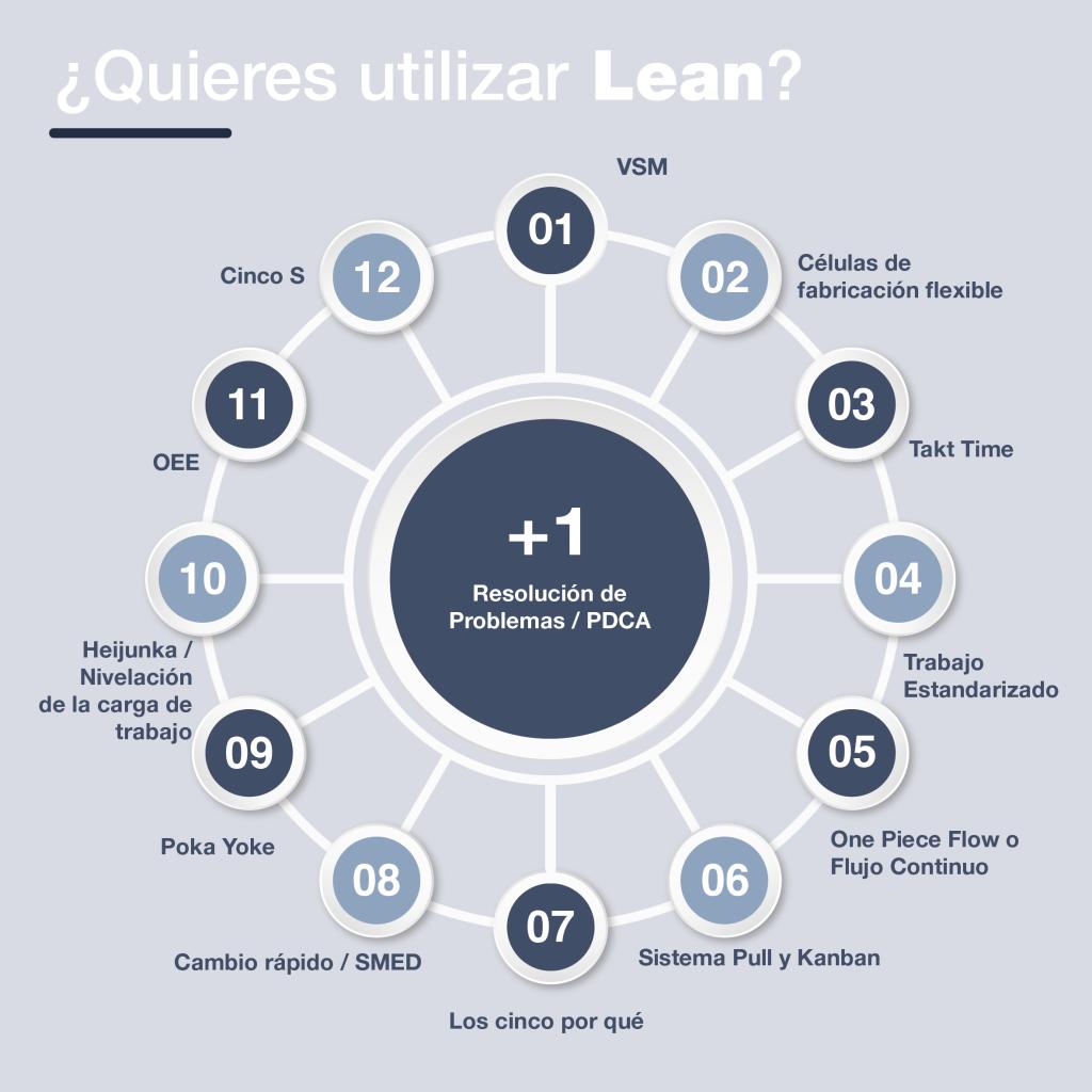 Utilizar Lean Resultae en tu empresa