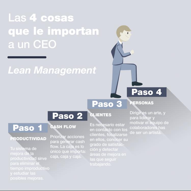 Gráfica de las 4 cosas que le importan a un CEO