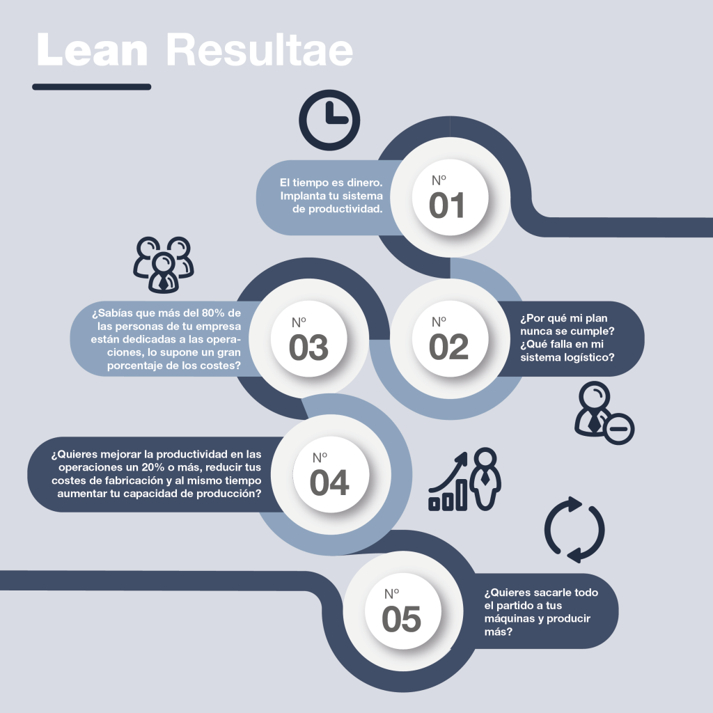 Lean Manufacturing y el método Lean Resultae