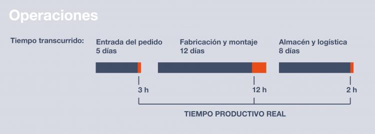 operaciones para lean manufacturing