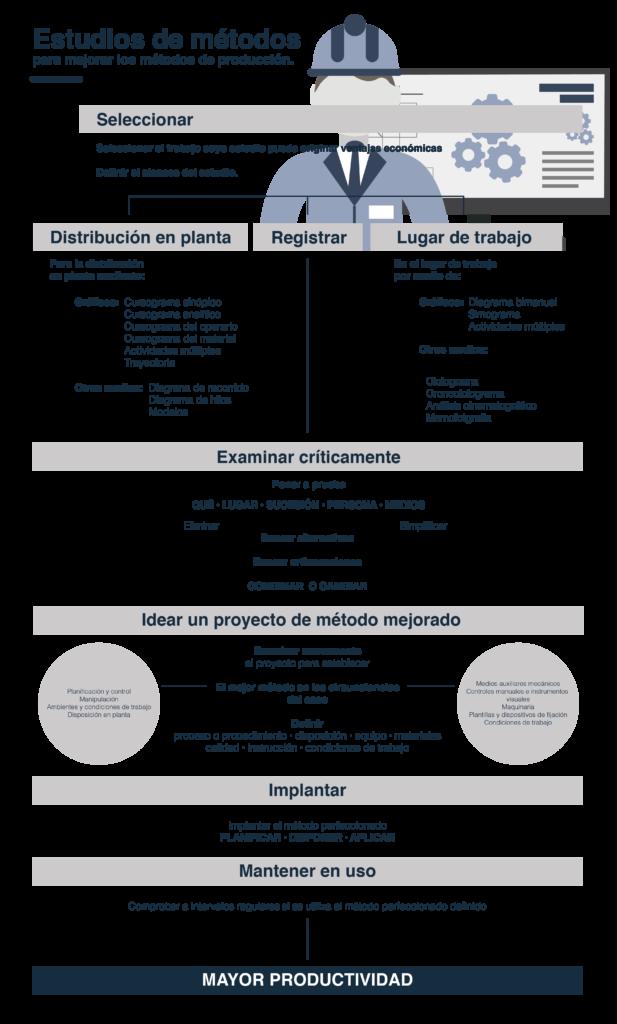 Infografía sobre estudios de métodos