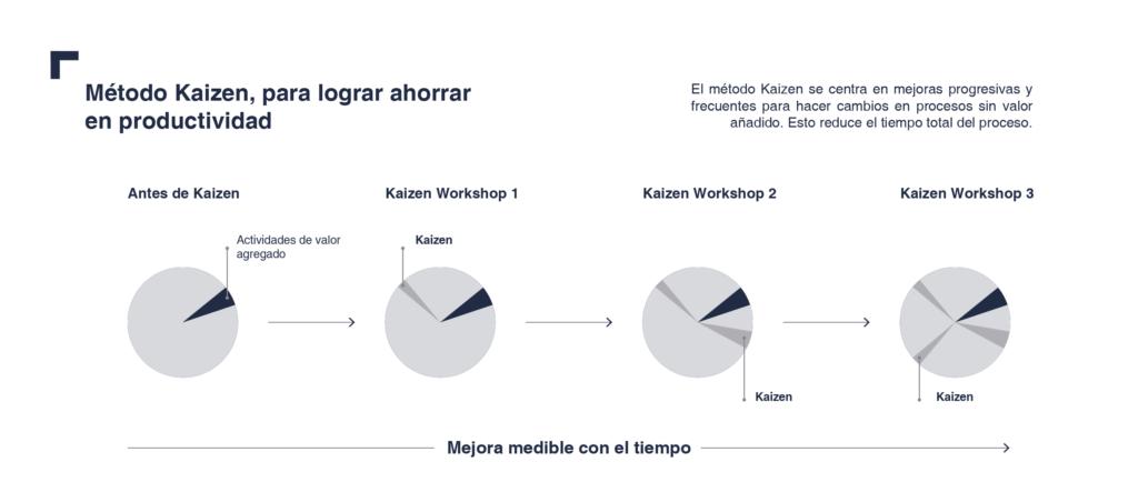 Gráfico del método Kaizen
