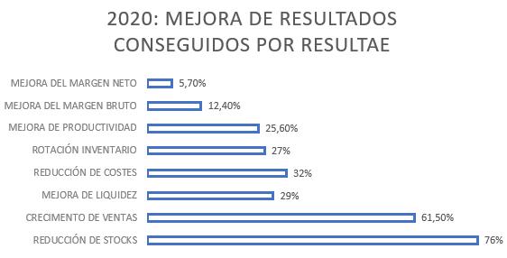 2020: mejora de resultados conseguidos por Resultae