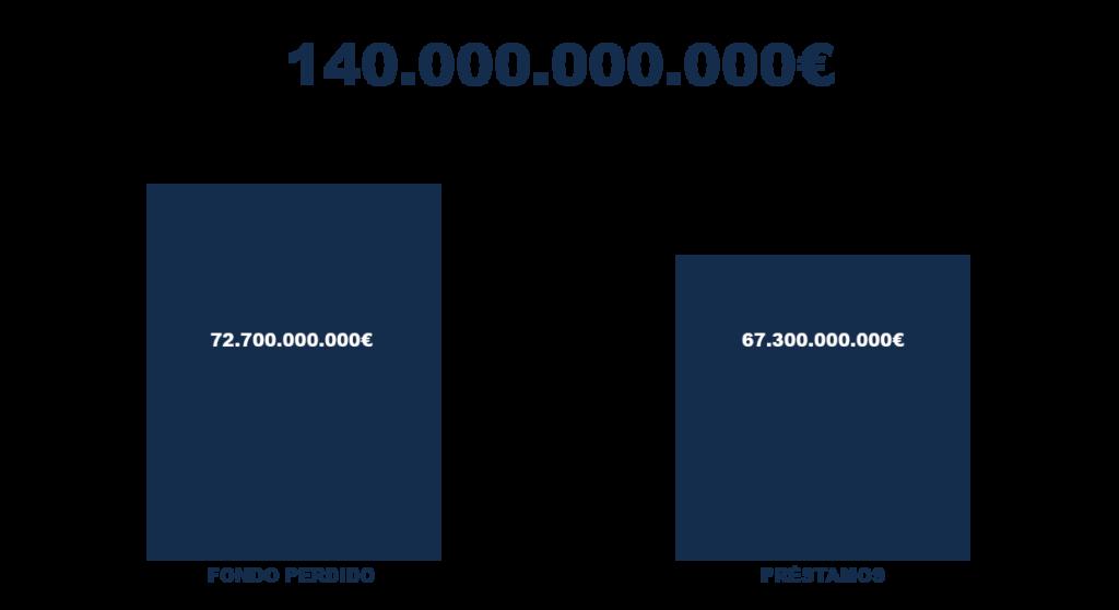 fondos de recuperación europeos España
